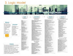 USAY Logic Model GRAPHIC